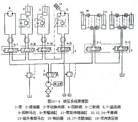 汽车起重机液压系统工作原理及油路分析